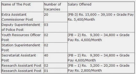 Nagaland Public Service Commission Govt Recruitment 2016/2017
