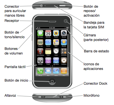 iphone 3g 3gs 4g 4s