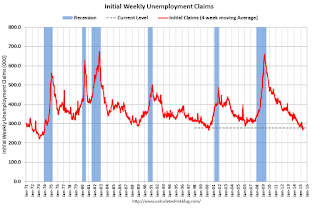 CPI increased 0.4% in May, Weekly Initial Unemployment Claims decreased to 267,000