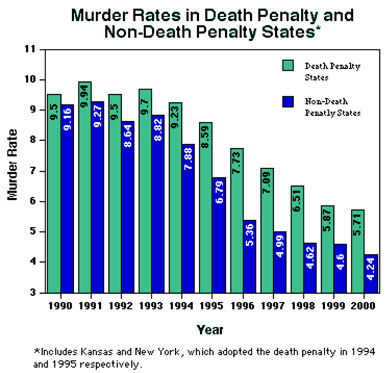 why capital punishment should be banned in all states With capital punishment dominating headlines, posttv looks at the latest statistics on the death penalty in the united states, and in the 21 other countries that executed inmates in 2013.