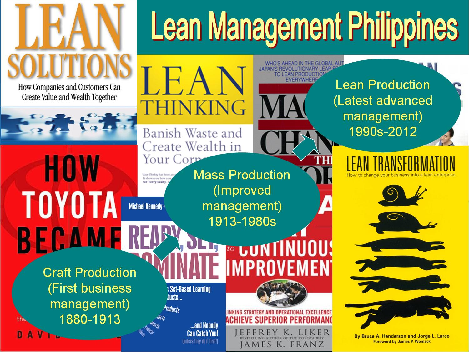 leadership filipino concept Leadership is a process by which a person influences others to accomplish an objective management's main function is to produce order and consistency through processes, such as planning, budgeting, organizing, staffing, and problem solving while leadership's main function is to produce movement.