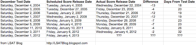 LSAT Blog December 2012 LSAT Score Release Dates