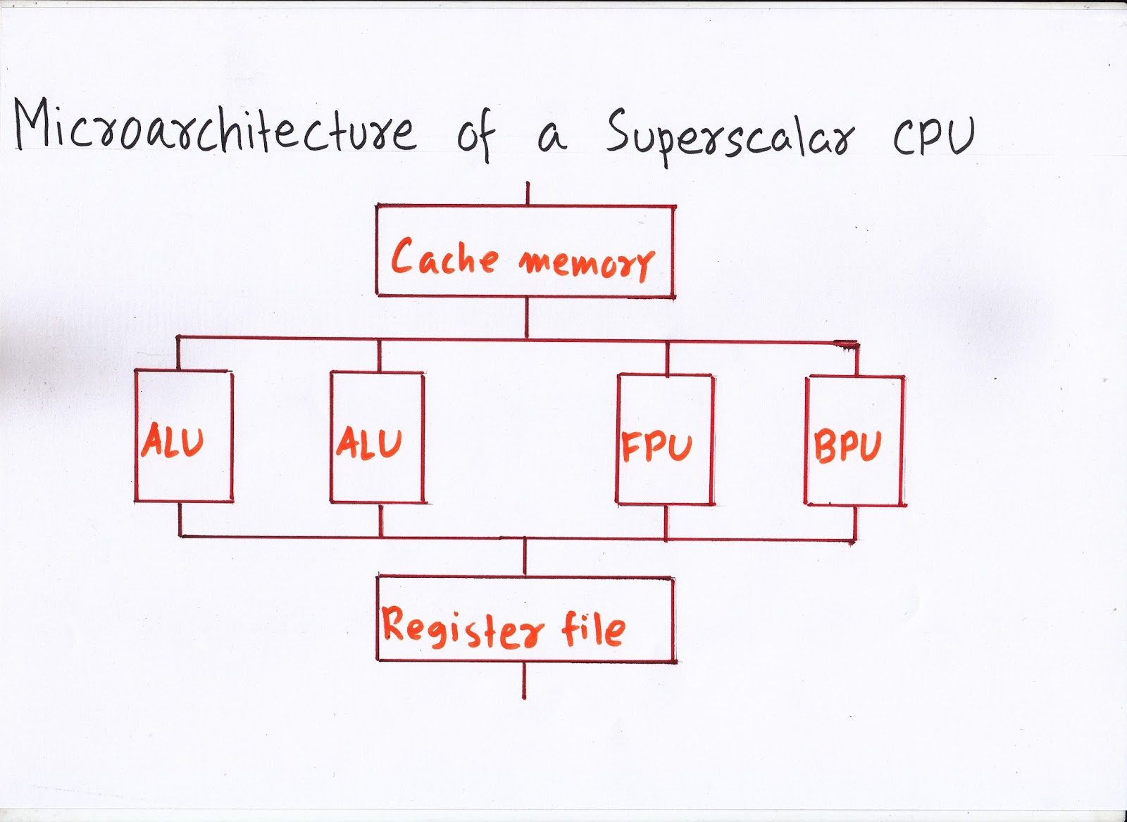 limitations of a superscalar architecture Instruction level parallelism and superscalar processors  speedup with  superscalar architectures • results vary  assumptions and constraints i1  executes.