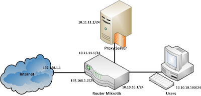 network transparent proxy mikrotik as router