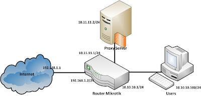 network transparent proxy mikrotik as router