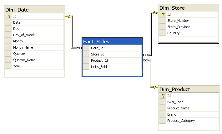 tuning data warehouse query performance a case study