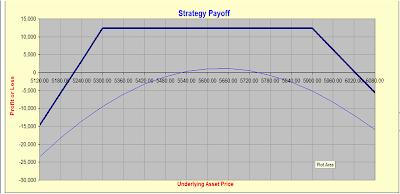 Delta neutral options trading