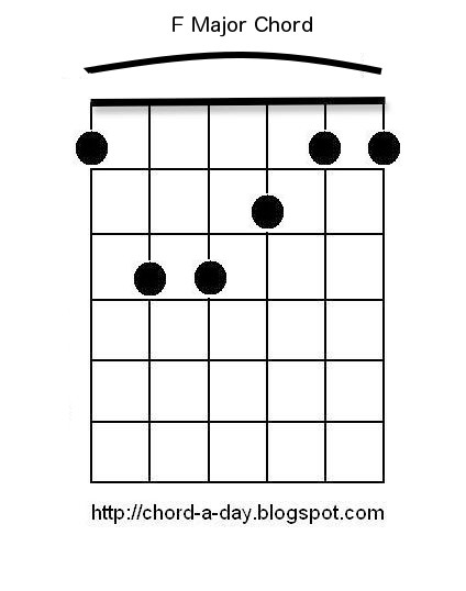 A New Guitar Chord Every Day F Guitar Chord Beginners Guitar Chords