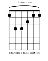 f major barre chord | guitar chords
