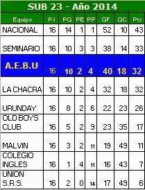 Tabla SUB 23 - Temporada 2014