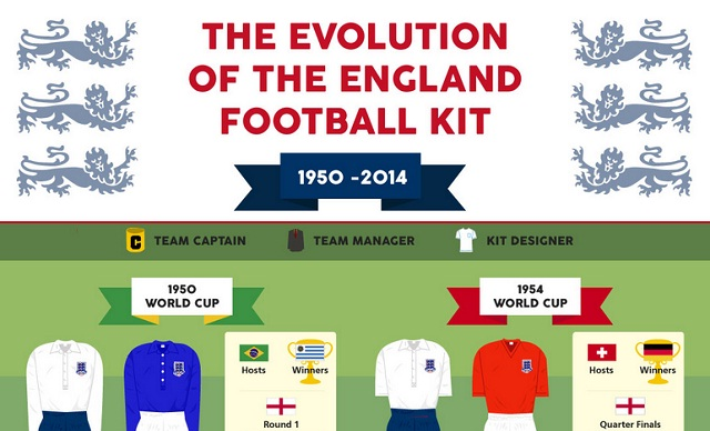 Image: The Evolution of the England Football Kit #infographic