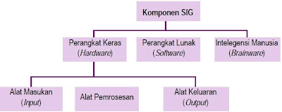 Komponen-Komponen dalam SIG