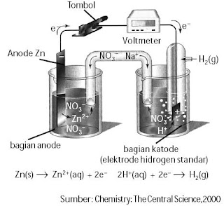 Elektrode hidrogen ditetapkan sebagai elektrode standar.