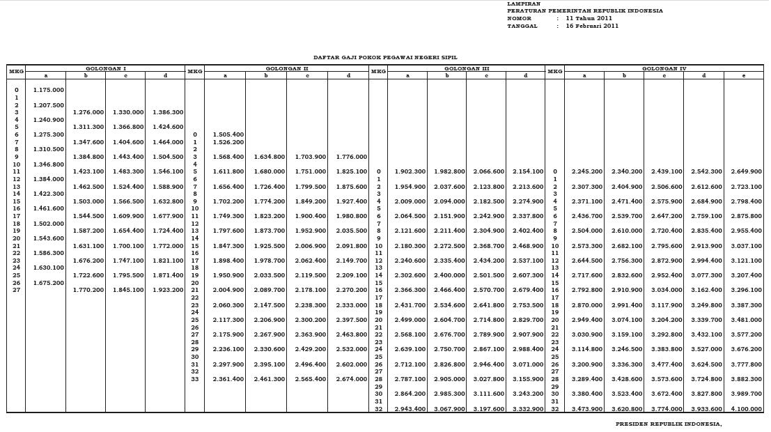 Tabel Gaji PNS Tahun 2011