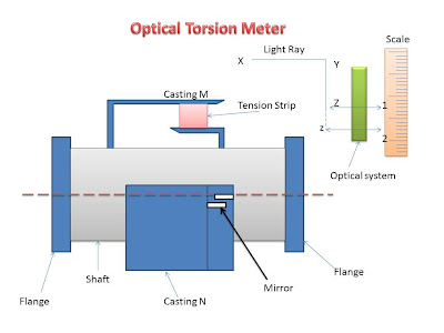 optical torsion meter