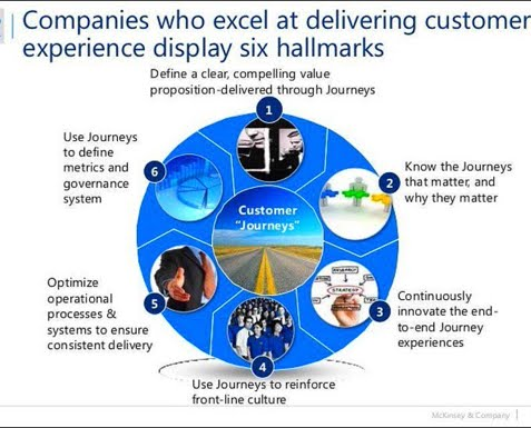 Customer Journey in #customer #experience