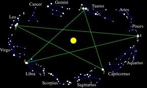 Truth sourcer the meaning s behind the pentagram for Portent meaning