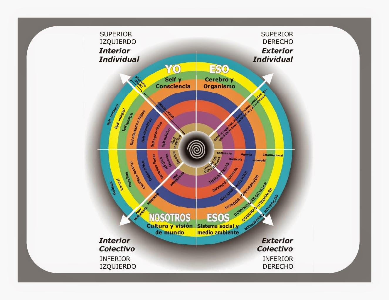 Teoria AQAL y espiral dinamica vmeme