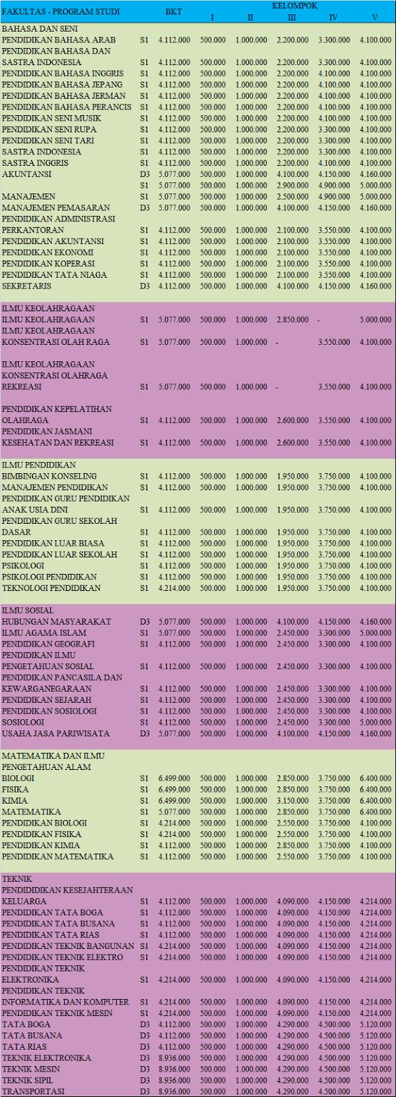 Daftar Biaya Kuliah Universitas Negeri Jakarta