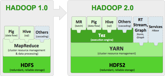 Apache Hadoop 2.x Key Components: