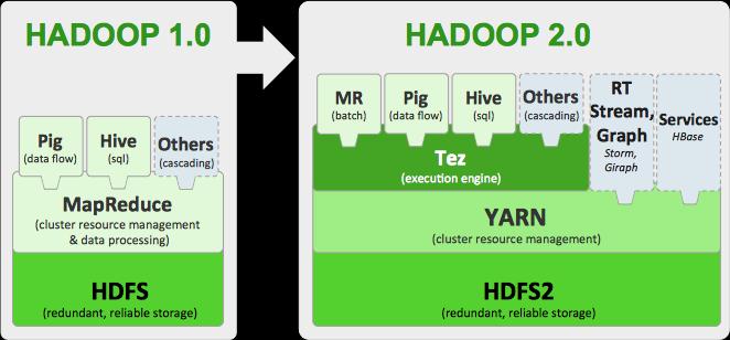 Incroyable Apache Hadoop 2.x Key Components: