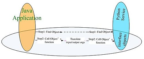 Interface (Object Orientation)