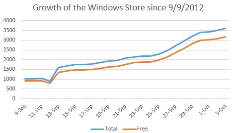 growth of windows store
