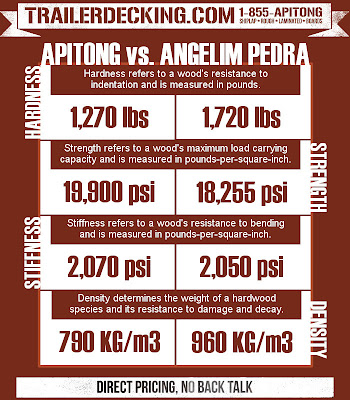 apitong vs angelim pedra trailer flooring