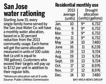 san jose water company sjwc rate increase san jose water company