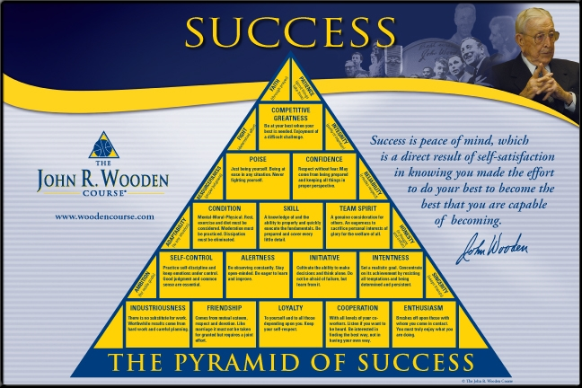 book report on john wooden wooden on leadership Best leadership books of all time add slide delete slide wooden on leadership: how to create a winning organization by john wooden (2005) 10-time ncaa champion john wooden was beloved by ucla players and fans as both a coach and mentor.
