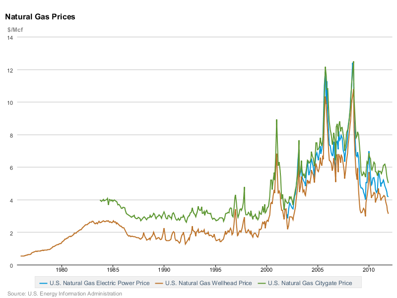 Current Wholesale Price Of Natural Gas