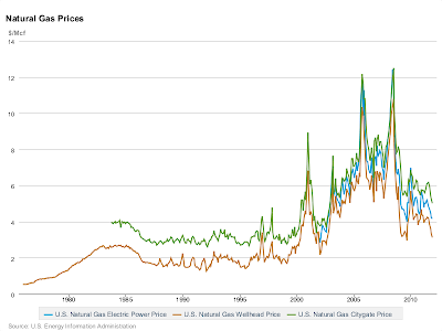 Natural gas spot, retail, and electricity prices