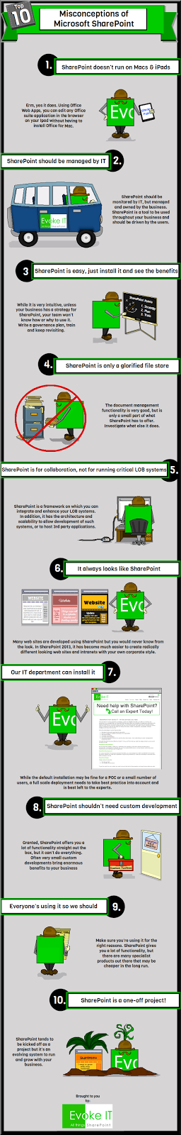 Illustrated Infographic About SharePoint