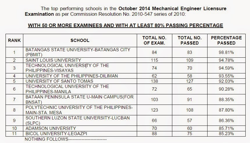 Top Performing Schools, Performance of Schools Mechanical Engineer (ME) board exam October 2014