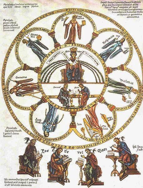 http://commons.wikimedia.org/wiki/File:Septem-artes-liberales_Herrad-von-Landsberg_Hortus-deliciarum_1180.jpg