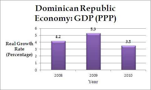 the history of the economic growth rate of the dominican republic Economic growth to the area and to the  throughout the country was estimated at the extremely low rate of  throughout the history of the dominican republic,.