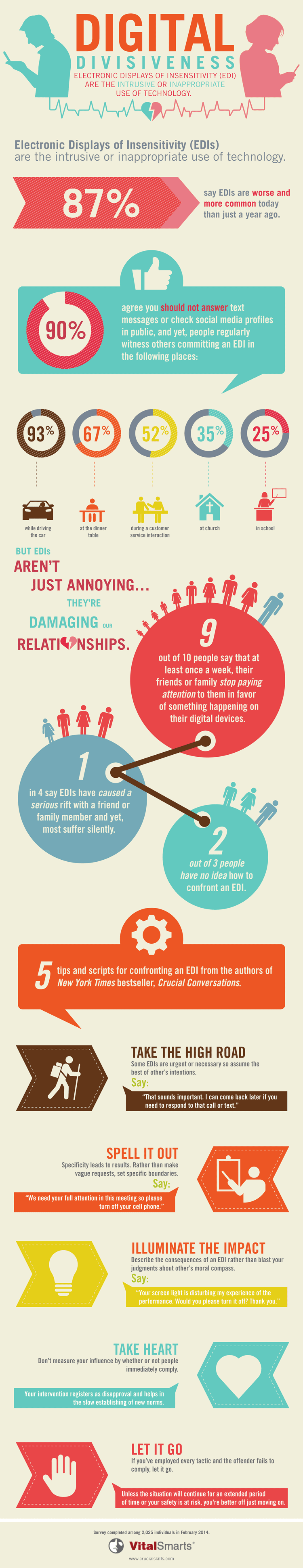 Digital Divisiveness: Electronic Displays of Insensitivity Take Toll on Relationships - infographic