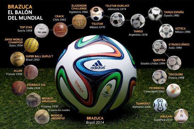 Infografía de las pelotas mundialistas desde Uruguay 1930 hasta Brasil 2014