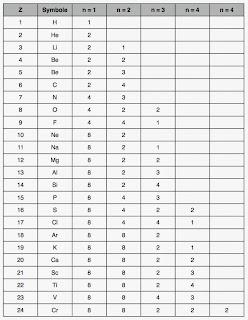 Tableau p riodique pr marc henry for W tableau periodique