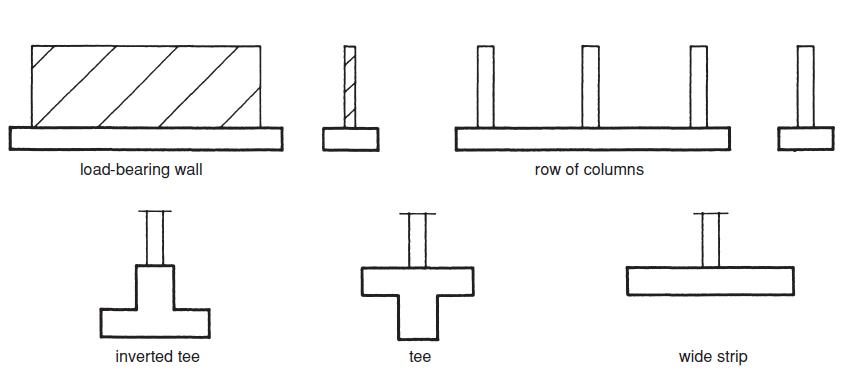 Architecture foundation types strip footings Foundations types