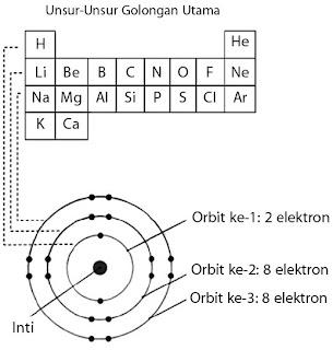 Hubungan jumlah elektron maksimum dalam setiap orbit dengan jumlah unsur dalam satu periode pada tabel periodik