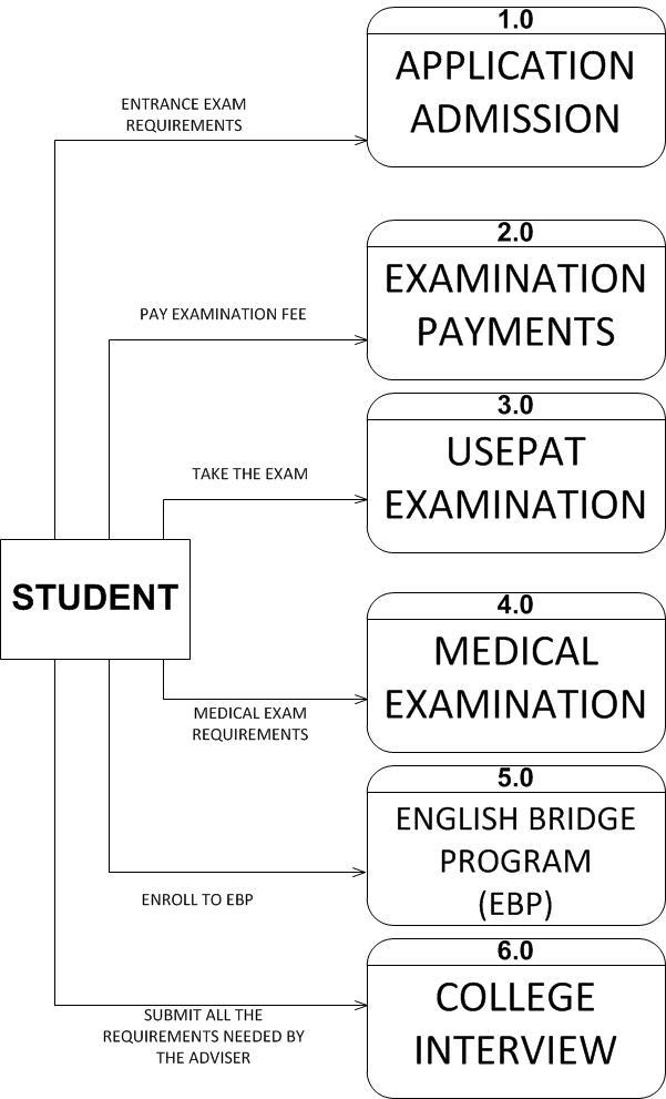 I am joseph jorge repaso useps pre enrollment system logical data flow diagram ccuart Image collections