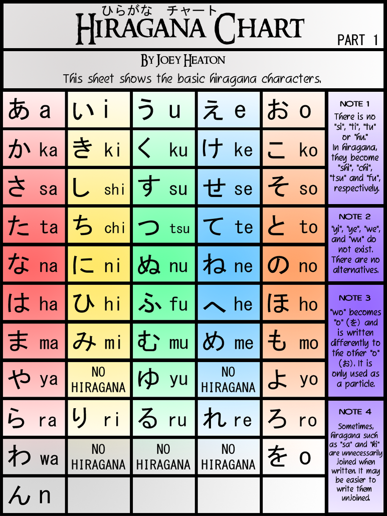 Worksheets Hiragana Worksheets the 25 best hiragana chart ideas on pinterest learn basic japanese learning and language