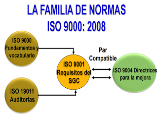 FAMILIA DE NORMAS ISO 9001:2008