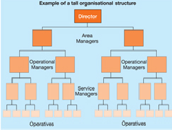 structure and culture of asda plc to that of british airlines essay This blog on organizational structure and culture shows who go with british airlines culture-of-british-airways-management-essay.