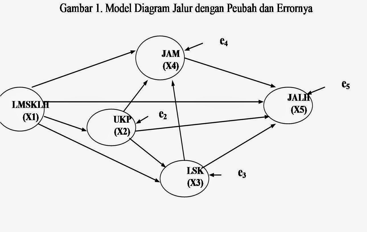 Teknik analisis jalur model diagram jalur ccuart Choice Image