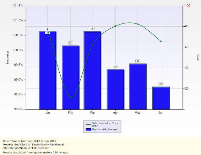 Fremont Sales Price To List Price Ratio and Avg DOM Single Family Homes