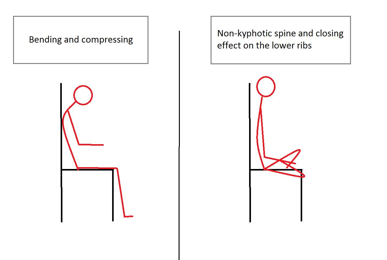 Pectus Excavatum Revolution Blog Sitting Posture That Lifts Out The