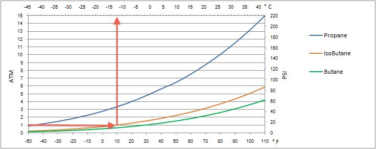 цена на пропан график