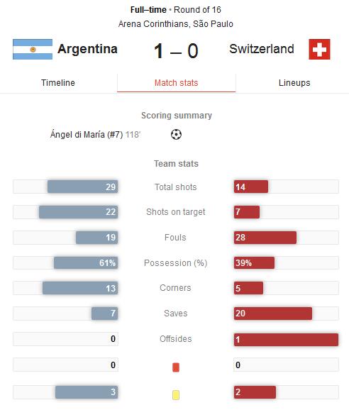 Hasil Pertandingan Argentina vs Swiss Tadi Malam - 16 Besar Piala Dunia